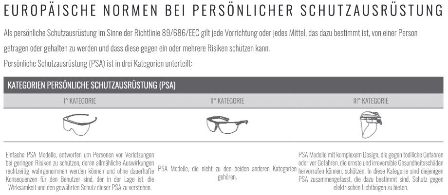 Europäische Normen PSA Kategorien Schutzbrille