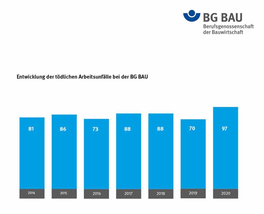 Sturz in den Tod - 2020 mehr Tote auf deutschen Baustellen BG Bau